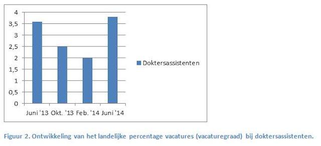 Figuur 2_Vacaturemonitor juni 2014