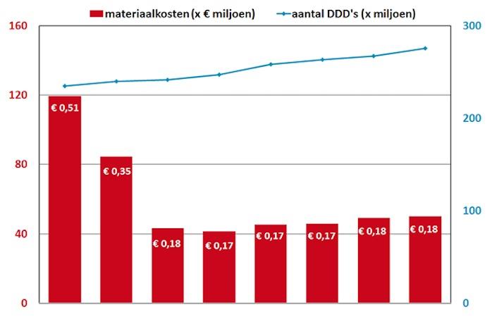 Ontwikkeling antidepressiva in DDD materiaalkosten en kosten per DDD 2007-2014