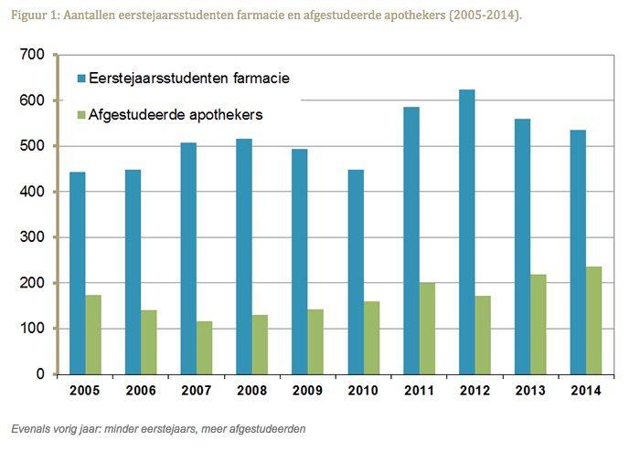 Aantallen eerstejaarsstudenten farmacie en afgestudeerde apothekers 2005-2014