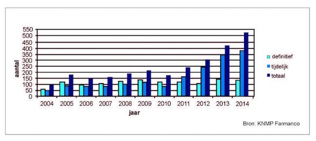 Aantal medicijntekorten 2004-2014