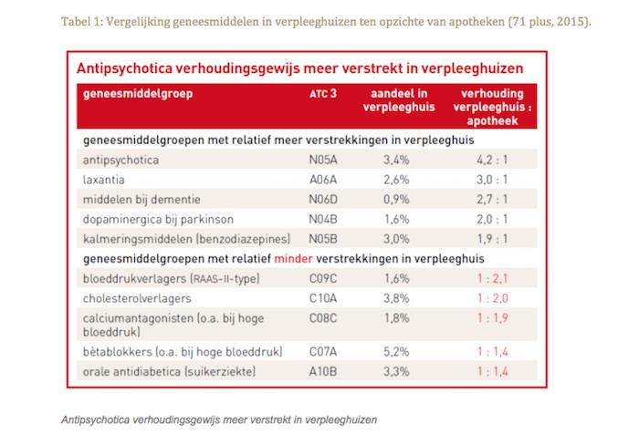 Vergelijking geneesmiddelen in verpleeghuizen ten opzichte van apotheken