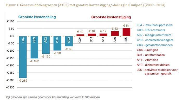 Geneesmiddelengroepen ATC2 met grootste kostenstijging-daling 2009 - 2014