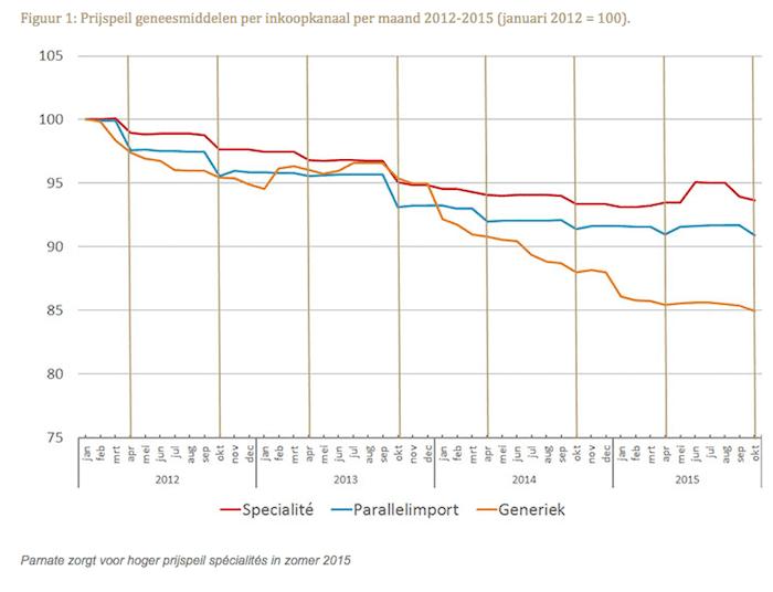Prijspeil geneesmiddelen per inkoopkanaal per maand 2012-2015