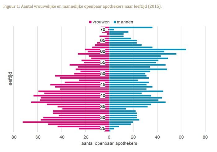 Aantal vrouwelijke en mannelijke openbaar apothekers naar leeftijd