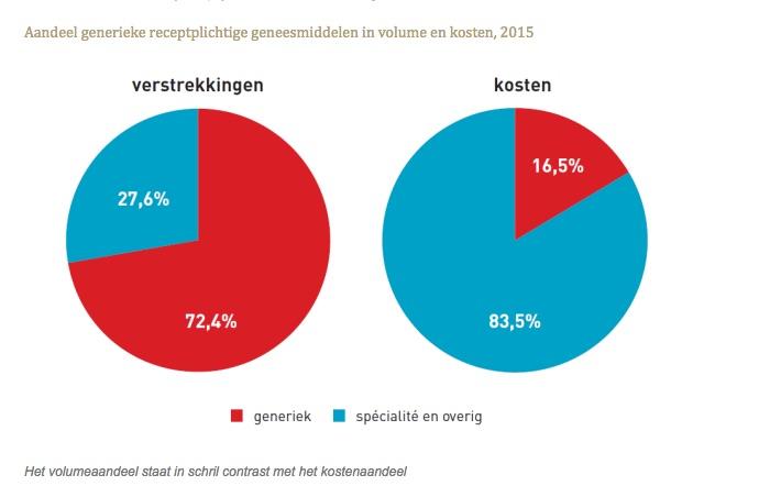 Aandeel generieke receptplichtige geneesmiddelen in volume en kosten 2015