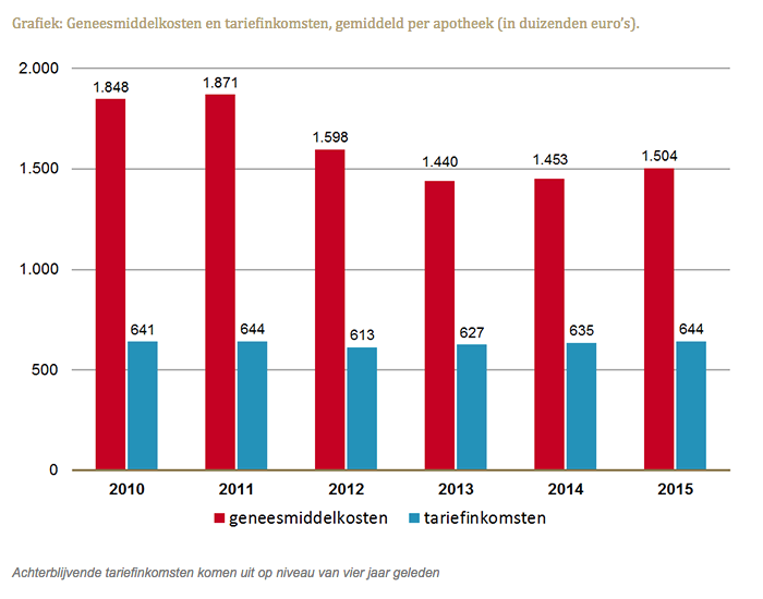 Geneesmiddelkosten en tariefinkomsten, gemiddeld per apotheek