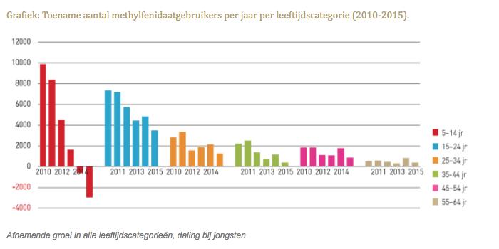 Toename aantal methylfenidaatgebruikers per jaar per leeftijdscategorie 2010-2015