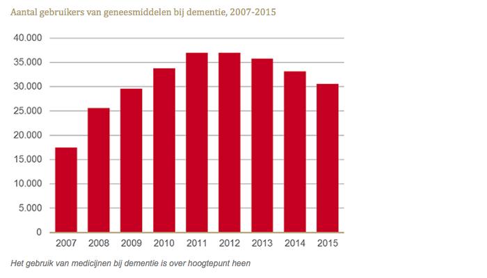 Aantal gebruikers van geneesmiddelen bij dementie, 2007-2015