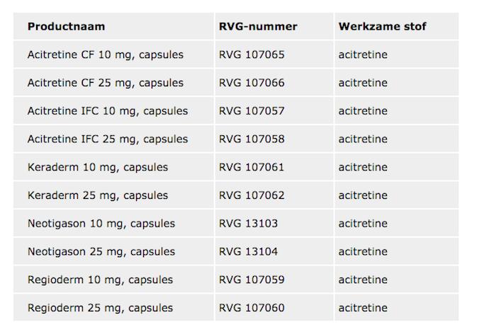 Aanvullende voorzorgsmaatregelen bij gebruik acitretine