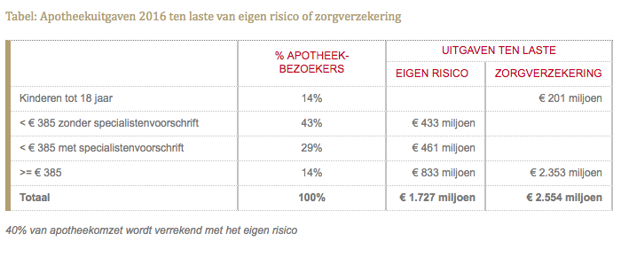 Apotheekuitgaven 2016 ten laste van eigen risico of zorgverzekering