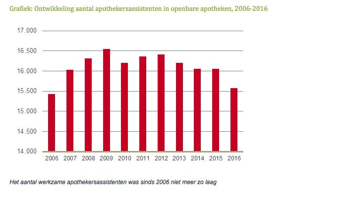Aantal apothekersassistenten gedaald tot niveau van 2006-2016
