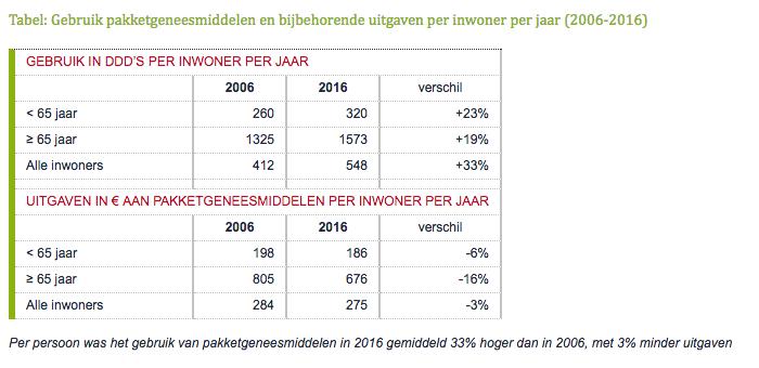 Gebruik pakketgeneesmiddelen en bijbehorende uitgaven per inwoner per jaar 2006-2016