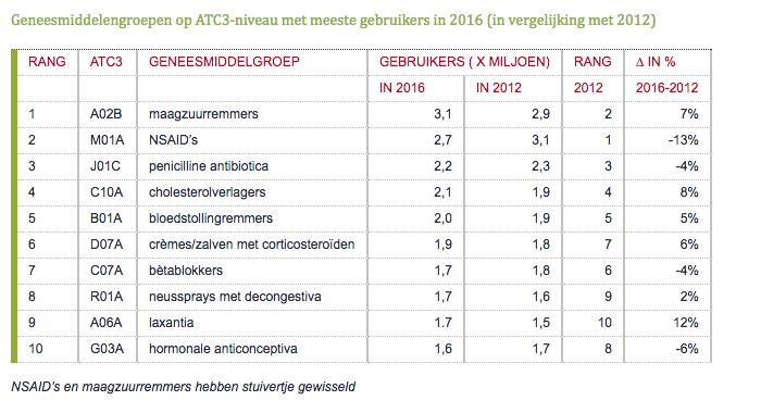 Geneesmiddelengroepen op ATC3-niveau met meeste gebruikers in 2016