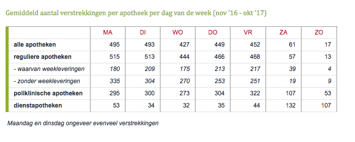 Gemiddeld aantal verstrekkingen per apotheek per dag van de week, november 2016 - oktober 2017
