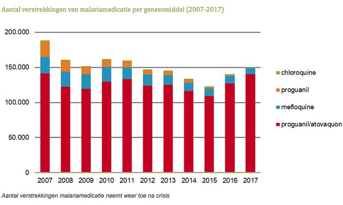 Aantal verstrekkingen van malariamedicatie per geneesmiddel 2007-2017