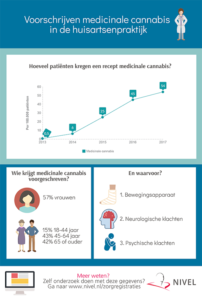 voorschrijven medicinale cannabis in de huisartsenpraktijk