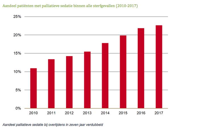 Aandeel patiënten met palliatieve sedatie binnen alle sterfgevallen 2010-2017