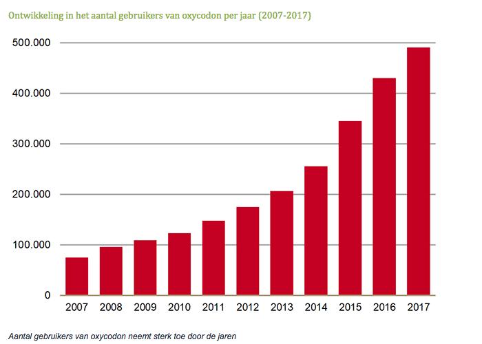 Ontwikkeling in het aantal gebruikers van oxycodon per jaar 2007-2017