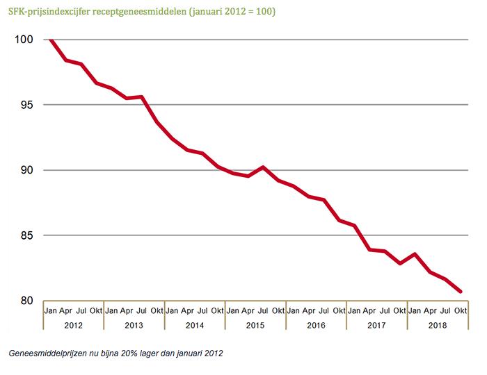 SFK-prijsindexcijfer receptgeneesmiddelen januari 2012 = 100