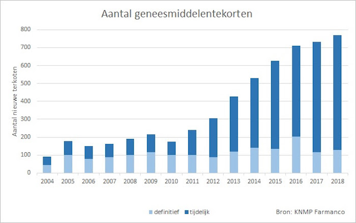 Aantal geneesmiddelentekorten 2004 - 2018