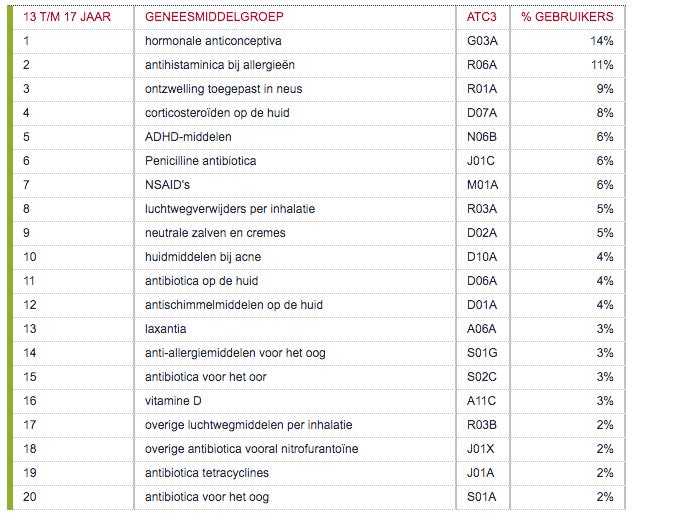 Geneesmiddelengroepen met meeste gebruikers per leeftijdscategorie 13 - 17 jaar