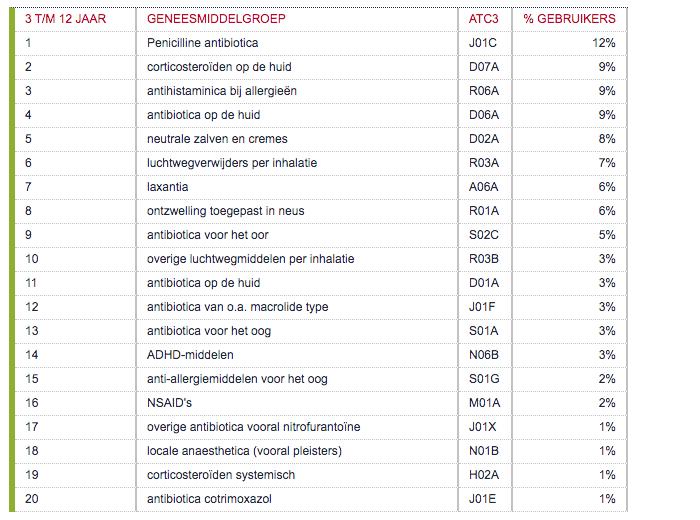 Geneesmiddelengroepen met meeste gebruikers per leeftijdscategorie 3 - 12 jaar