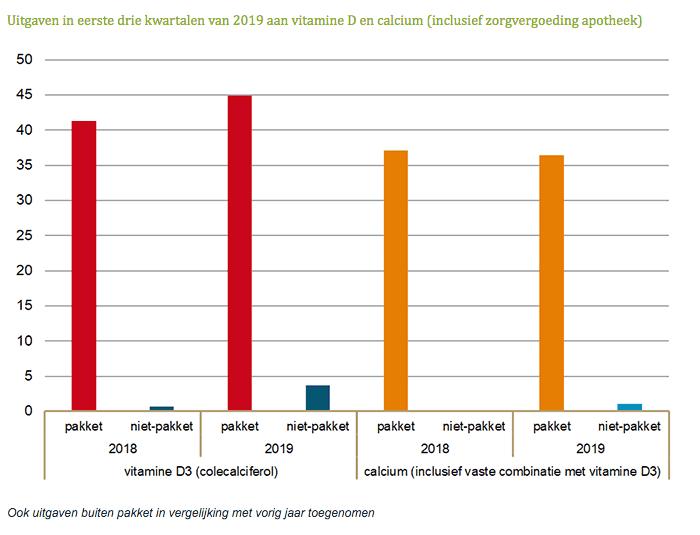 Uitgaven in eerste drie kwartalen van 2019 aan vitamine D en calcium inclusief zorgvergoeding apotheek