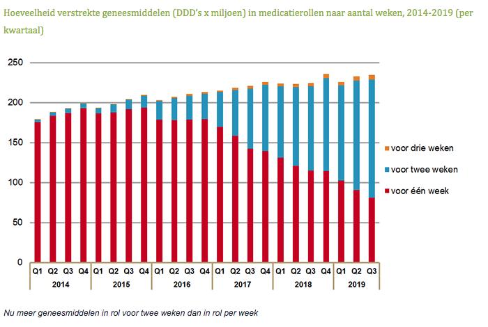 Hoeveelheid verstrekte geneesmiddelen in medicatierollen naar aantal weken 2014-2019 per kwartaal