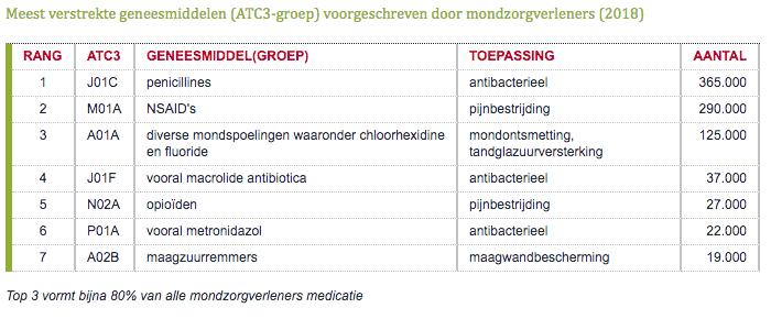 Meest verstrekte geneesmiddelen ATC3 groep voorgeschreven door mondzorgverleners 2018