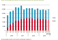 Aantal verstrekkingen per kwartaal van medicinale cannabis door openbare apotheken