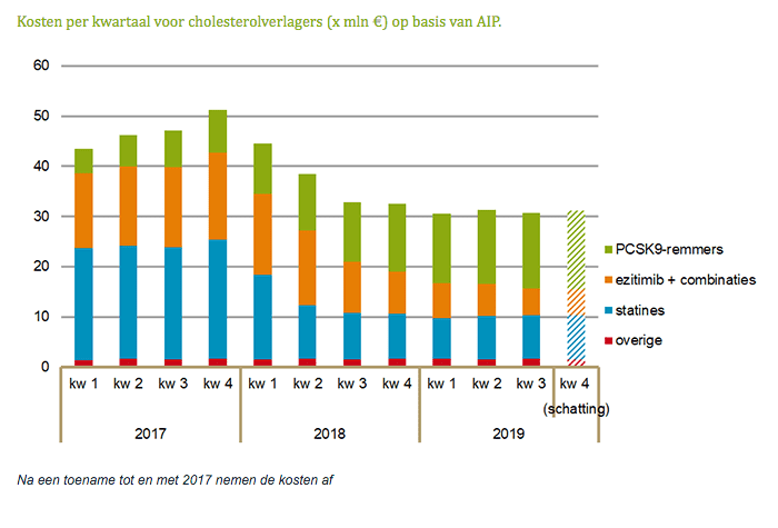 Kosten per kwartaal voor cholesterolverlagers op basis van AIP