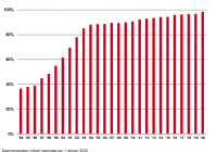 Aandeel van openbare apotheken dat deelneemt aan SFK per 1 januari van het jaar
