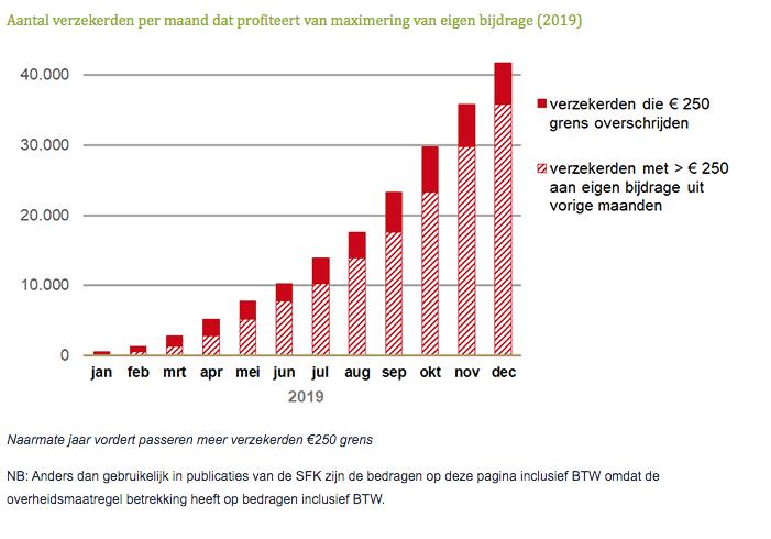 Aantal verzekerden per maand dat profiteert van maximering van eigen bijdrage 2019