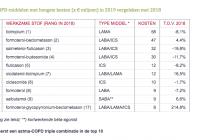 Astma-COPD-middelen met hoogste kosten in 2019 vergeleken met 2018