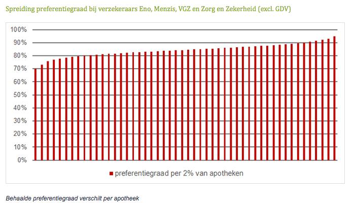 Spreiding preferentiegraad bij verzekeraars Eno, Menzis, VGZ en Zorg en Zekerheid excl. GDV