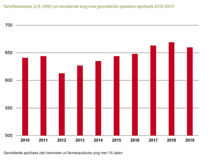 Tariefinkomsten uit verzekerde zorg voor gemiddelde openbare apotheek 2010-2019