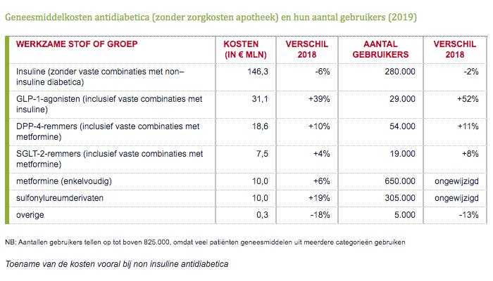 Geneesmiddelkosten antidiabetica zonder zorgkosten apotheek en hun aantal gebruikers 2019
