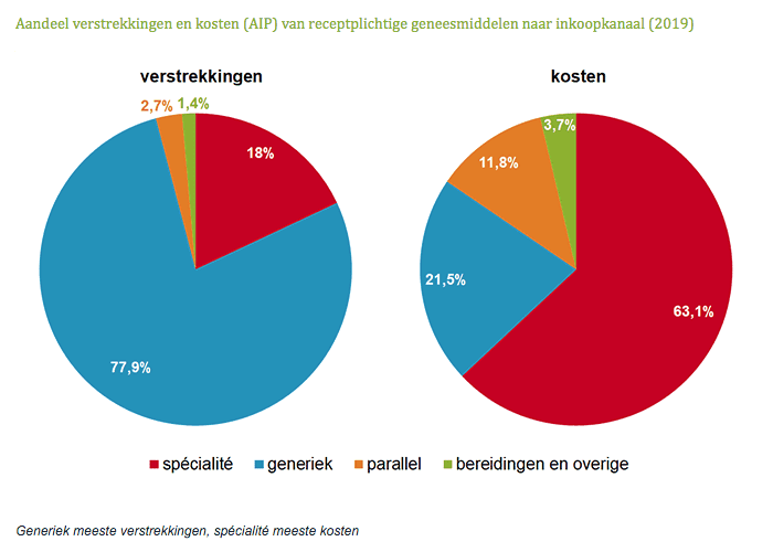Aandeel verstrekkingen en kosten AIP van receptplichtige geneesmiddelen naar inkoopkanaal 2019