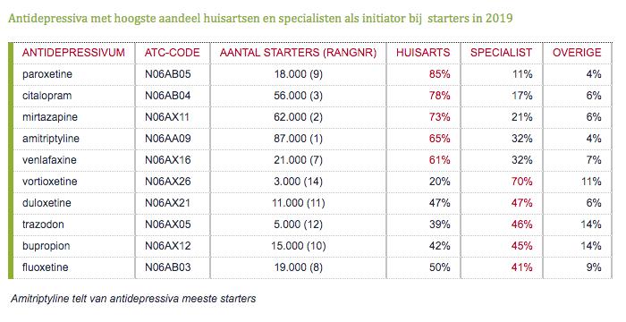 Antidepressiva met hoogste aandeel huisartsen en specialisten als initiator bij  starters in 2019.