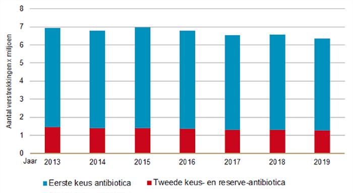 Antibiotica 2013-2019