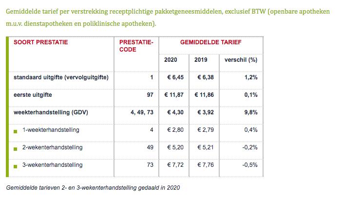 Gemiddelde tarief per verstrekking receptplichtige pakketgeneesmiddelen