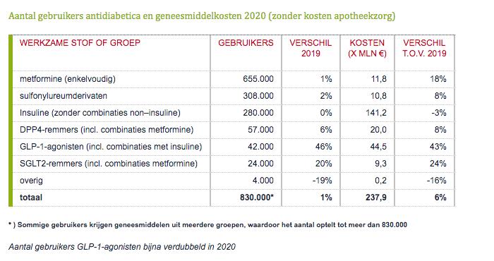 Aantal gebruikers antidiabetica en geneesmiddelkosten 2020