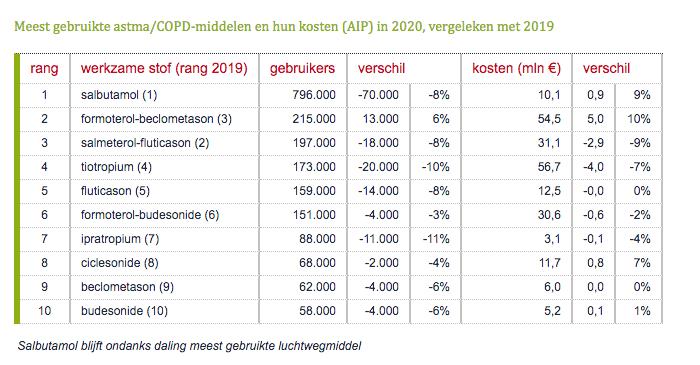 Meest gebruikte astma COPD-middelen en hun kosten in 2020, vergeleken met 2019