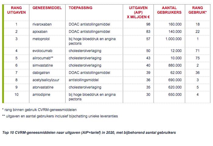 Top 10 CVRM-geneesmiddelen naar uitgaven (AIP+tarief) in 2020, met bijbehorend aantal gebruikers