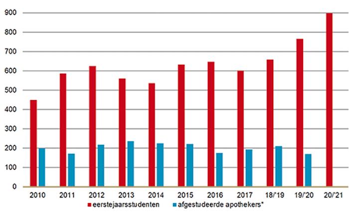 farmacieopleidingen record aantal eerstejaars
