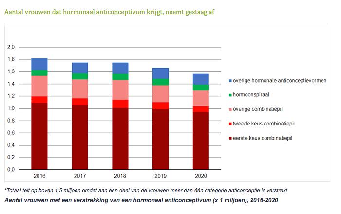 Aantal vrouwen dat hormonaal anticonceptivum krijgt, neemt gestaag af