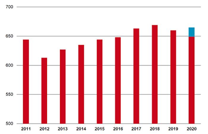 Beperkte stijging tariefinkomsten 2020