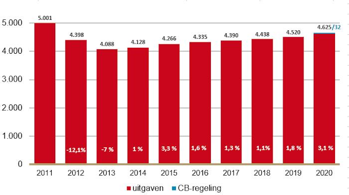 Uitgaven farmaceutische zorg stegen in 2020 meer dan voorgaande jaren