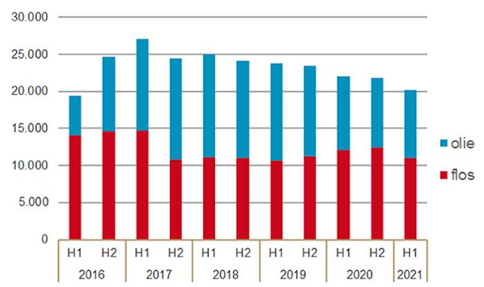 Aantal verstrekkingen van medicinale cannabis per half jaar door openbare apotheken