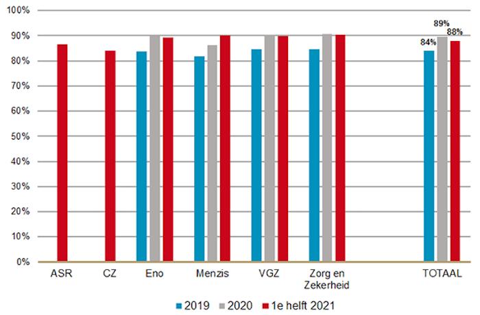Preferentiegraad 2021